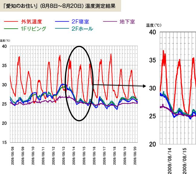マッハシステムを採用した「木楽の家」の室内温度データ
