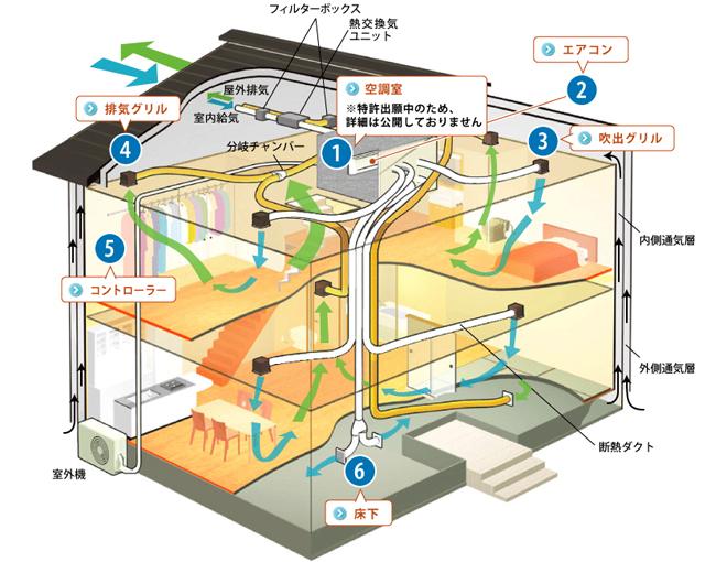 エアコン1台で家中を冷暖房でき、同時に換気、空気浄化、除湿も行う全館空調MaHAtシステム